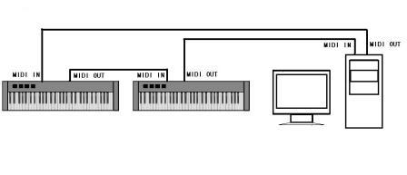 用通用单片机制作MIDI键盘【zt】